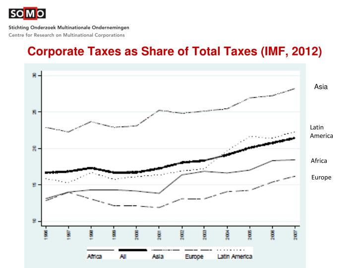 Corporate Taxes as Share of Total Taxes (IMF, 2012)