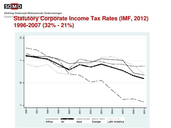 Statutory Corporate Income Tax Rates (IMF, 2012)