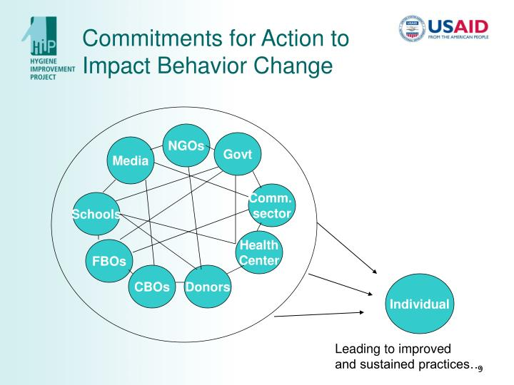 Commitments for Action to Impact Behavior Change
