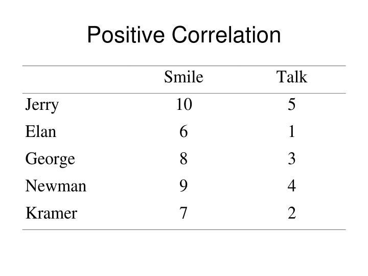 Positive Correlation