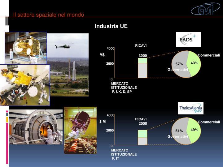 Il settore spaziale nel mondo