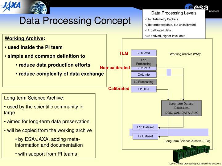 Data processing concept