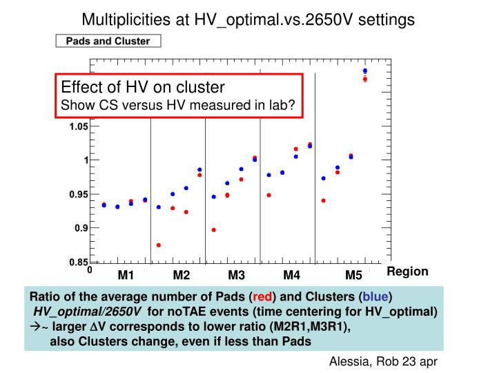 Multiplicities at HV_optimal.vs.2650V settings
