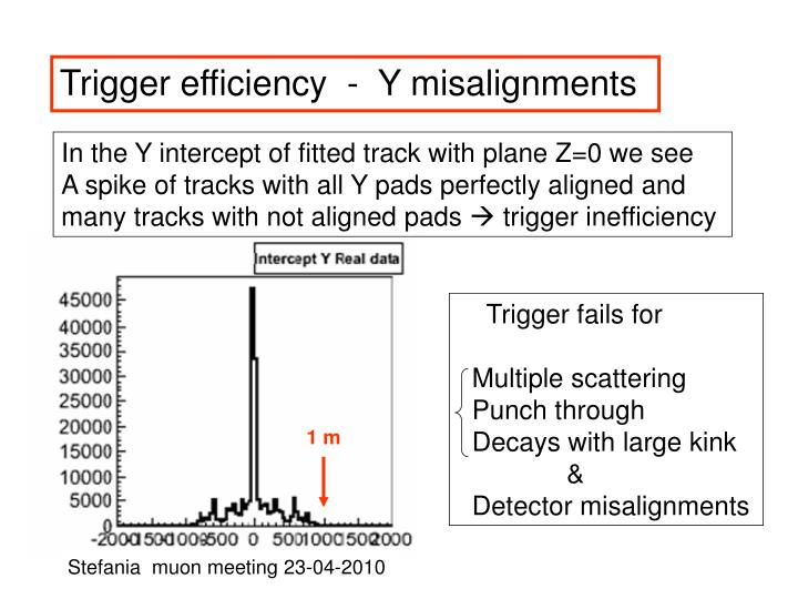 Trigger efficiency  -  Y misalignments