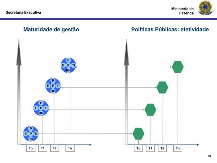 Políticas Públicas: efetividade