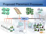 proposed placement processes