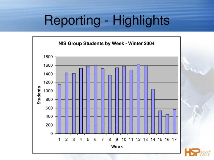 Reporting - Highlights