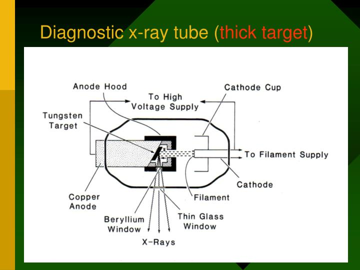 Diagnostic x-ray tube (