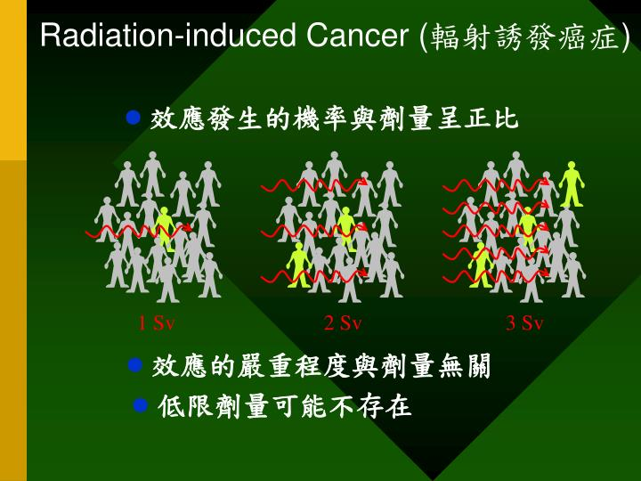 Radiation-induced Cancer (