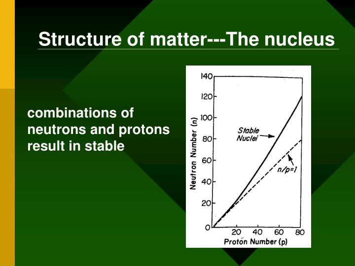 Structure of matter---The nucleus
