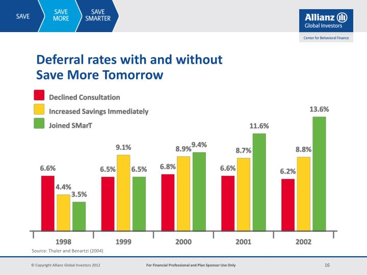 Deferral rates with and without