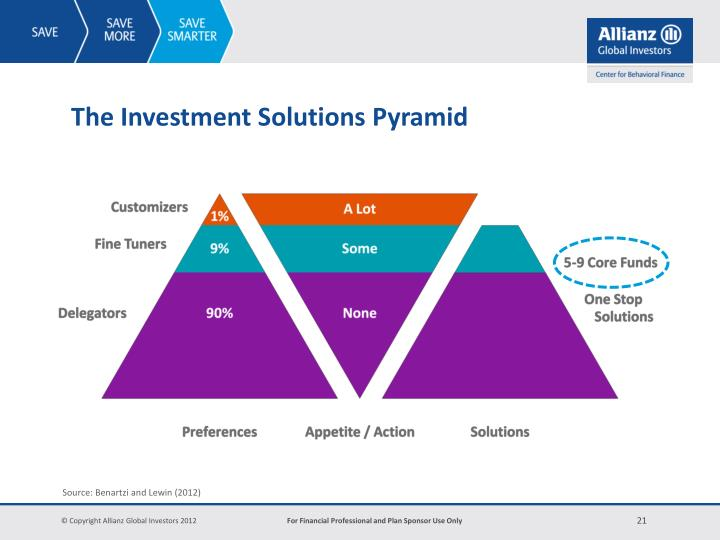 The Investment Solutions Pyramid