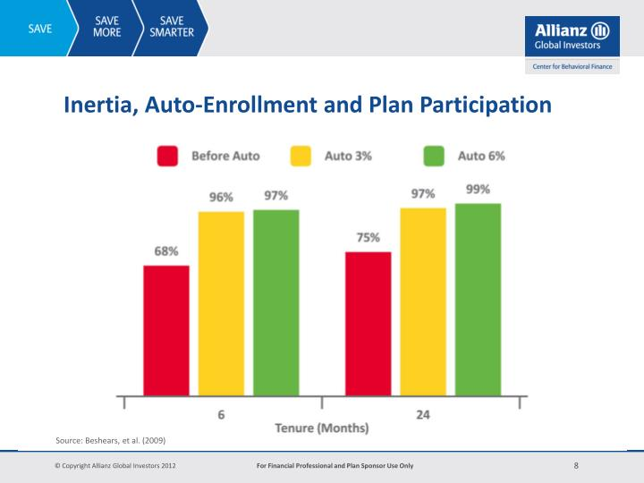 Inertia, Auto-Enrollment and Plan Participation