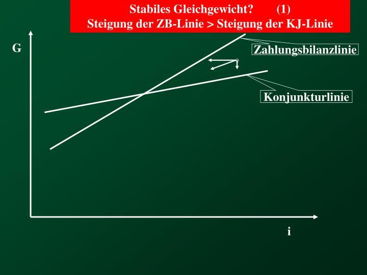 Stabiles Gleichgewicht?(1)
