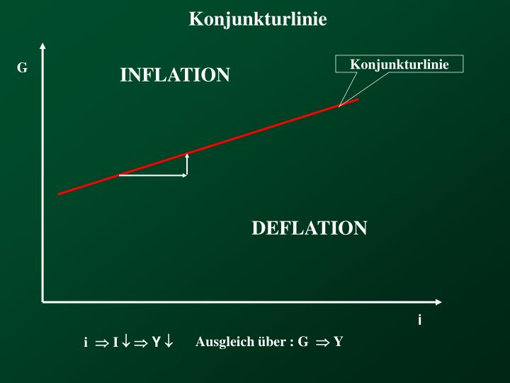 Konjunkturlinie