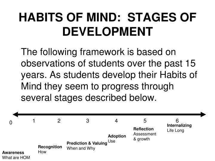 HABITS OF MIND:  STAGES OF DEVELOPMENT
