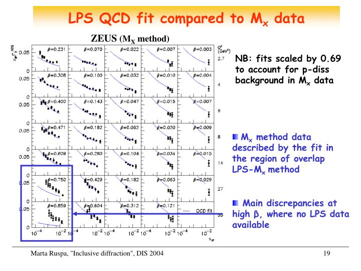 LPS QCD fit compared to