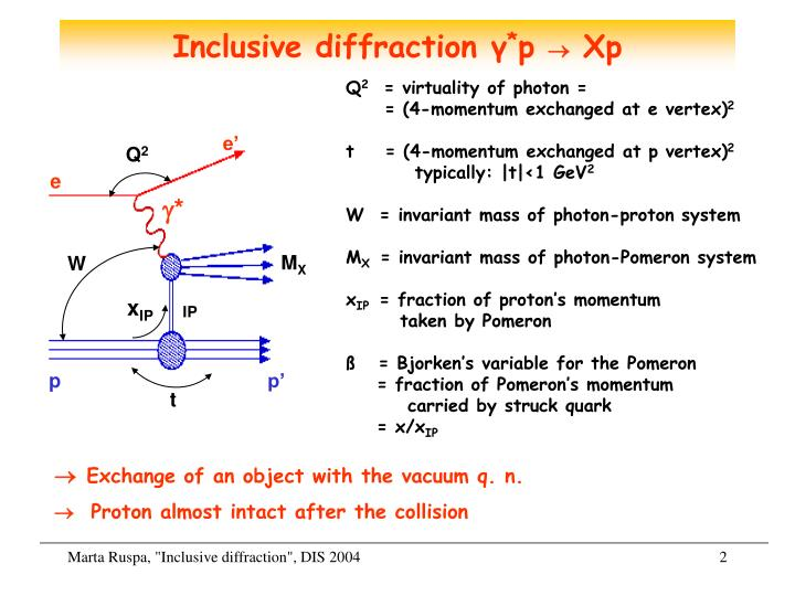 Inclusive diffraction