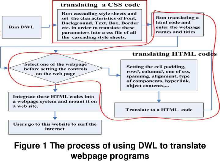 Figure 1 The process of using DWL to translate webpage programs