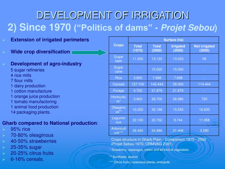 DEVELOPMENT OF IRRIGATION