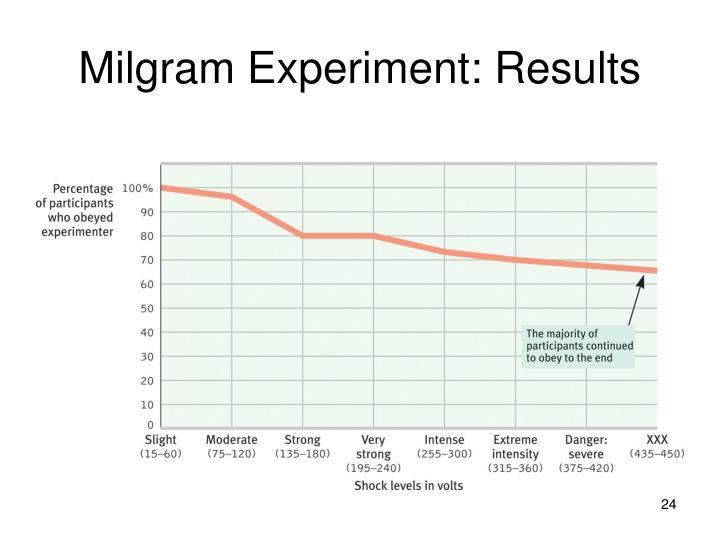 Milgrams original obedience study