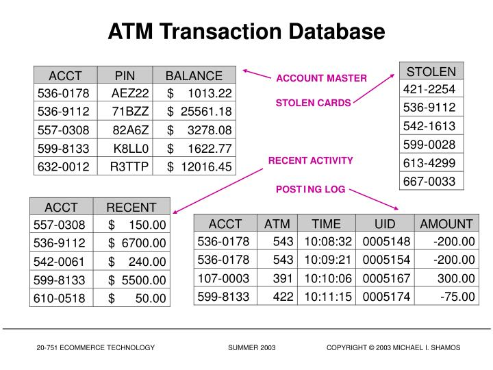 ATM Transaction Database
