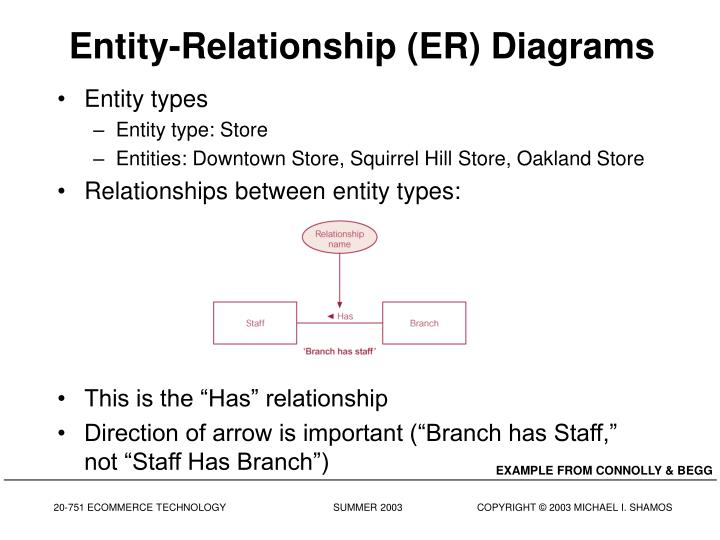 Entity-Relationship (ER) Diagrams