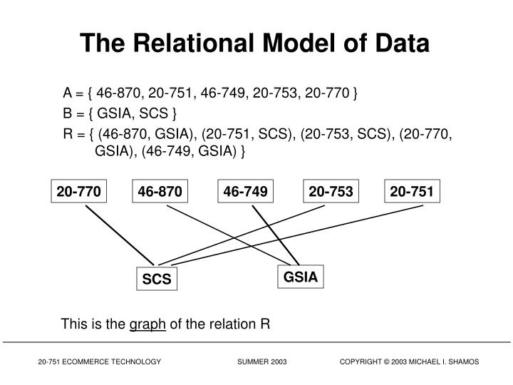 The Relational Model of Data