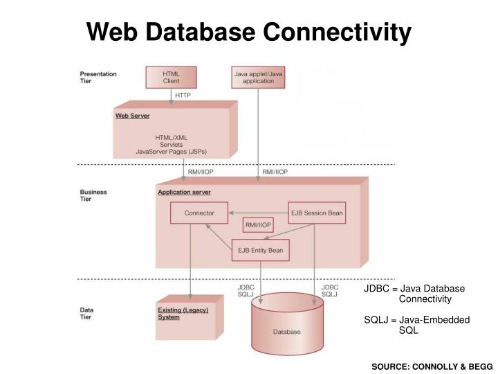 Web Database Connectivity