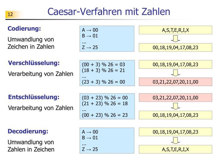 Caesar-Verfahren mit Zahlen