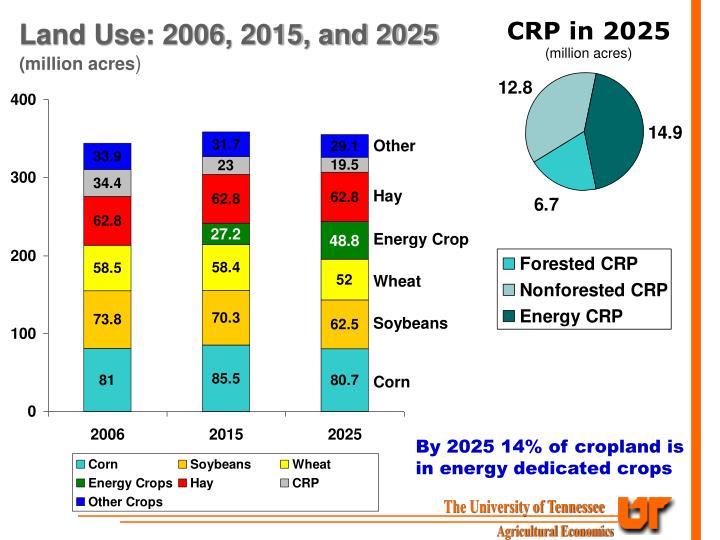 CRP in 2025