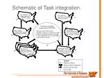 schematic of task integration