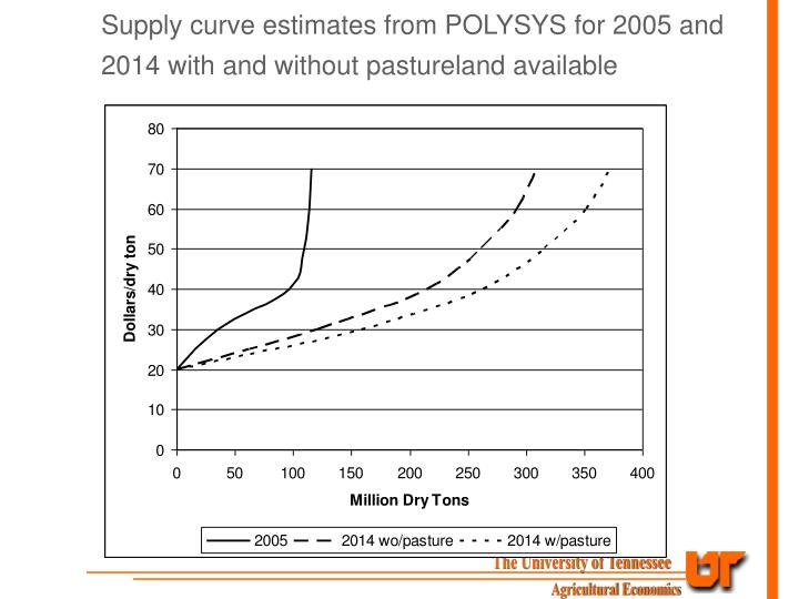 Supply curve estimates from POLYSYS for 2005 and 2014 with and without pastureland available