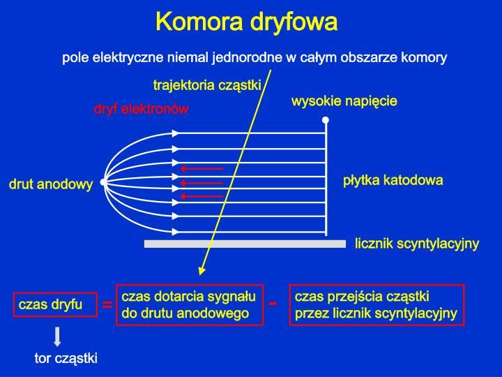 dryf elektronów