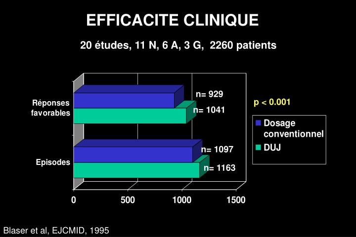 EFFICACITE CLINIQUE