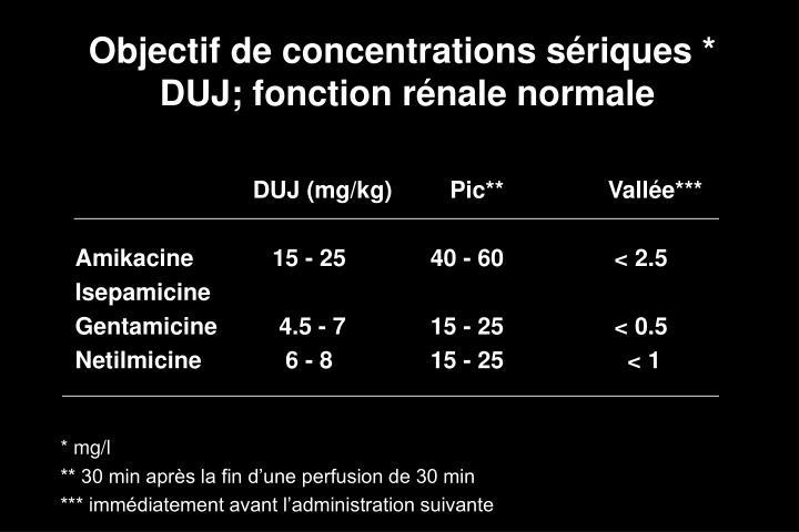 Objectif de concentrations sériques *