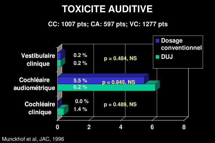 TOXICITE AUDITIVE