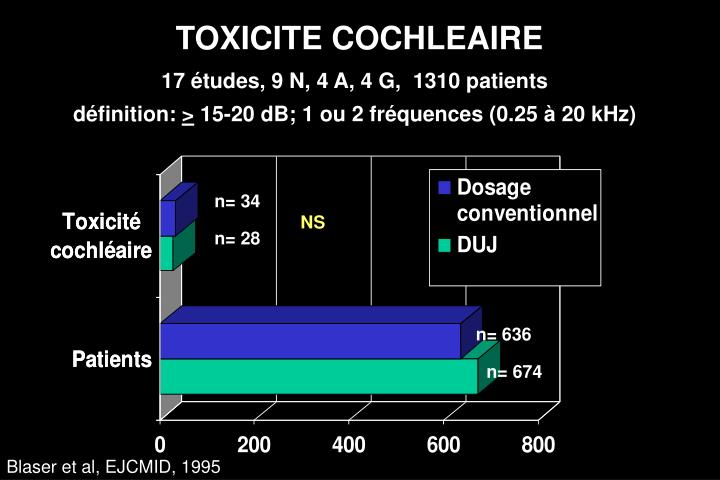 TOXICITE COCHLEAIRE