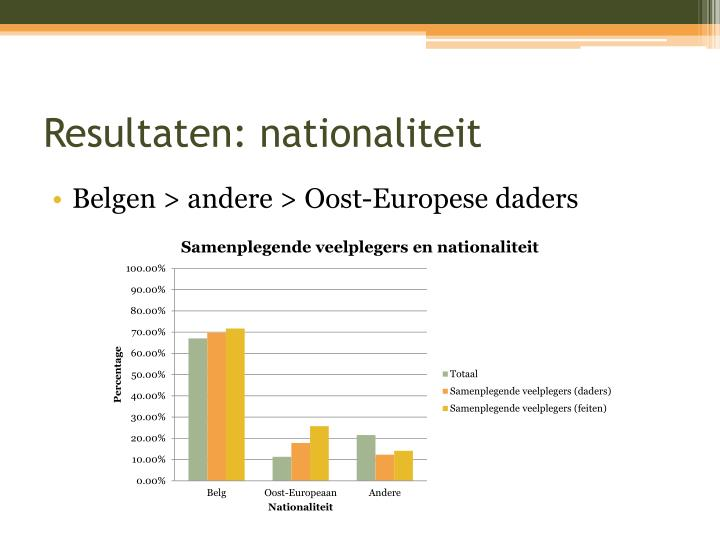 Resultaten: nationaliteit