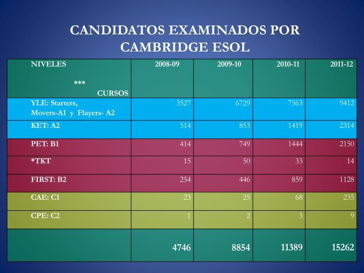 CANDIDATOS EXAMINADOS POR