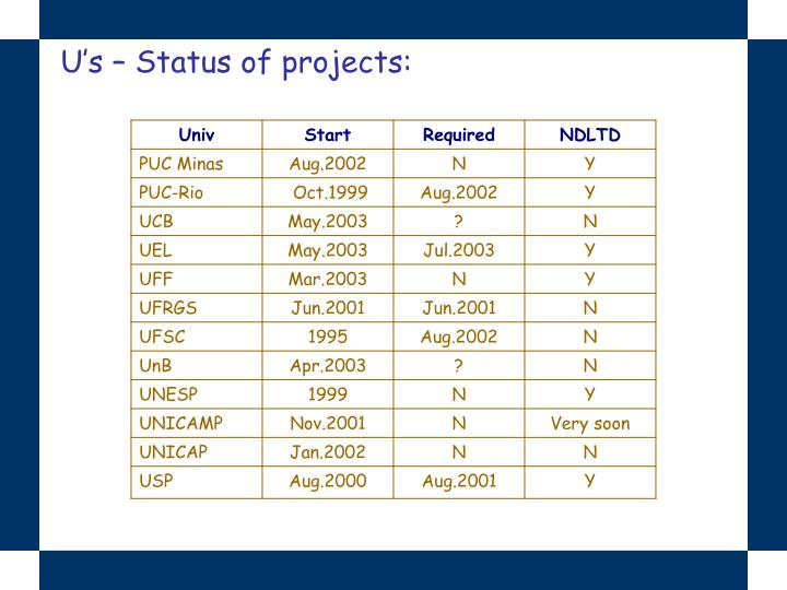 U's – Status of projects: