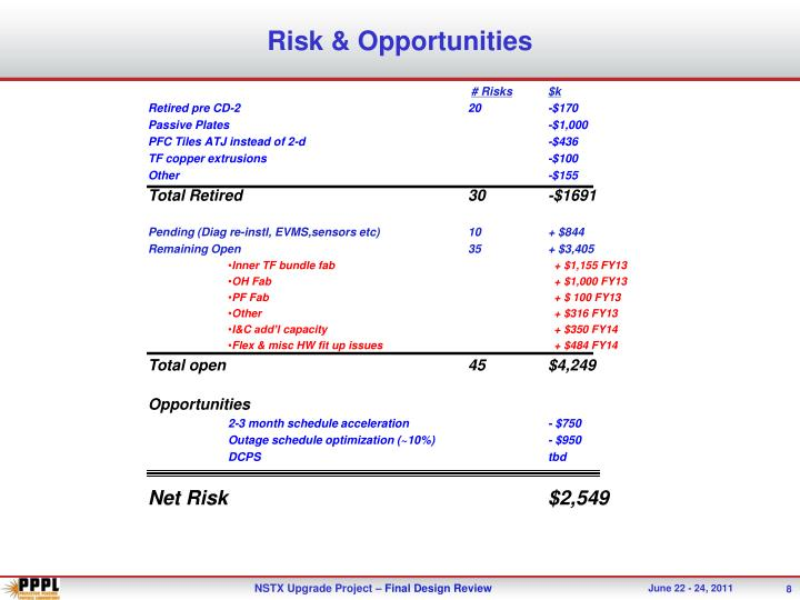 Risk & Opportunities