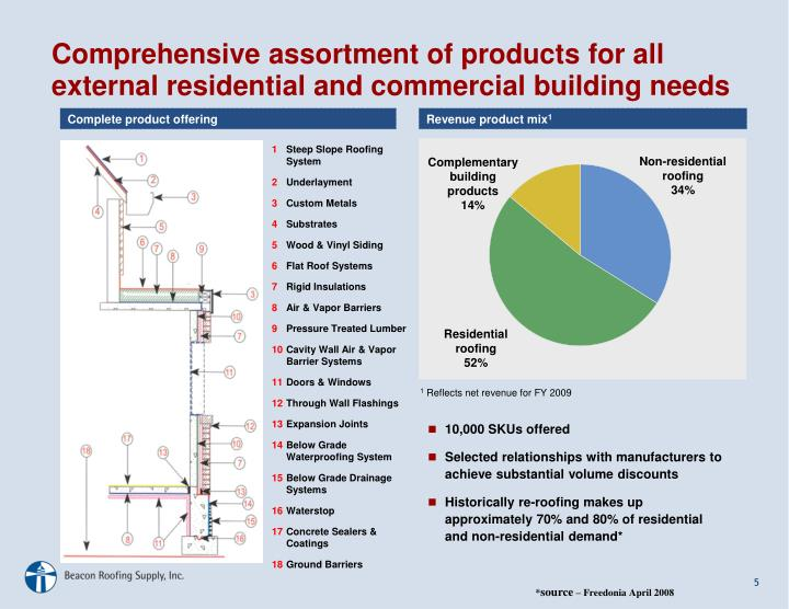 Comprehensive assortment of products for all external residential and commercial building needs