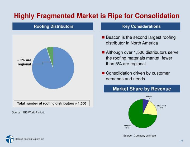 Highly Fragmented Market is Ripe for Consolidation