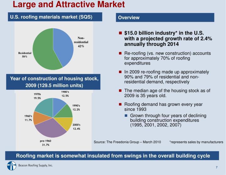 U.S. roofing materials market (SQS)