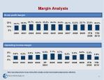 margin analysis