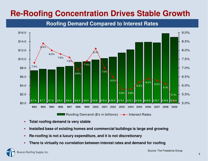 Re-Roofing Concentration Drives Stable Growth