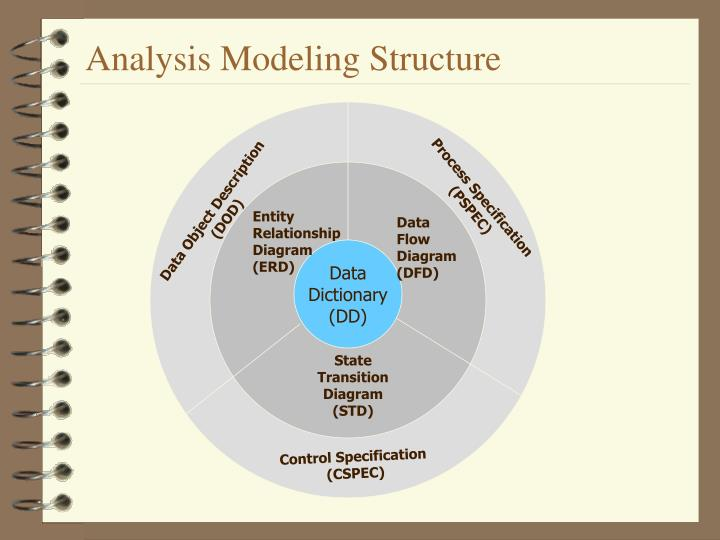 Analysis Modeling Structure