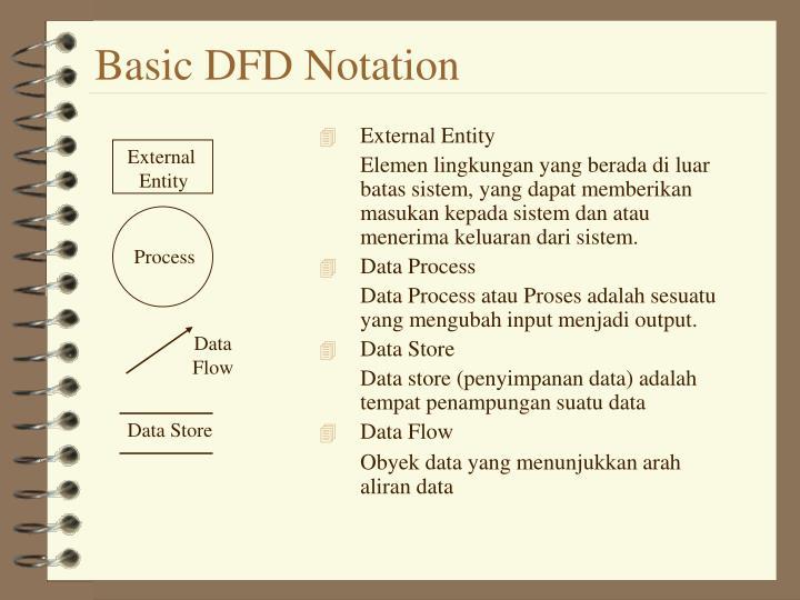 Basic DFD Notation