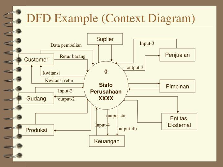 DFD Example (Context Diagram)